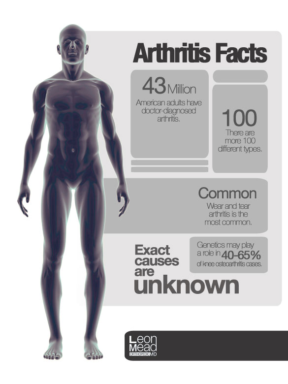 Arthritis-Facts_V2