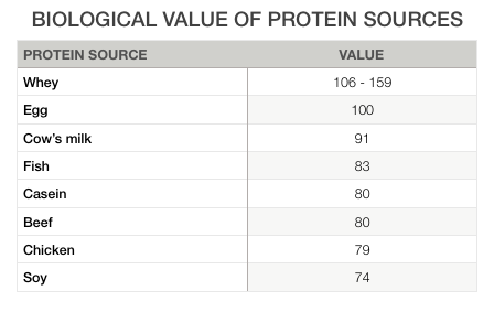 Biological Value of protein sources